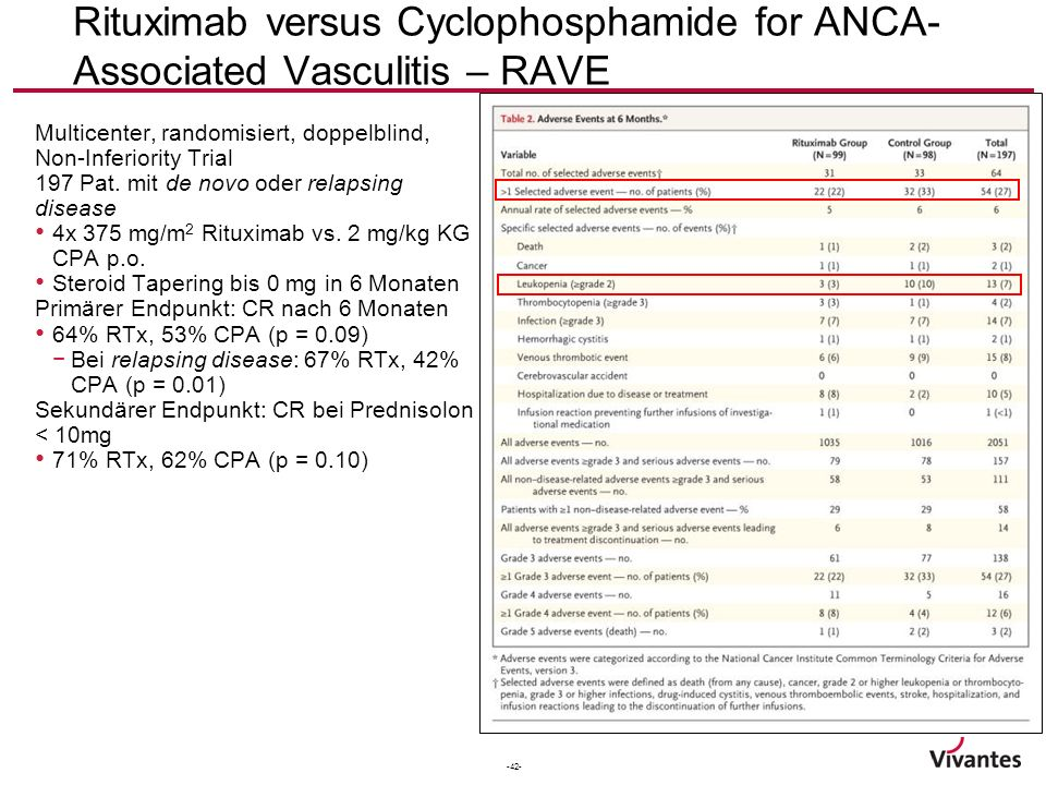 -42- Rituximab versus Cyclophosphamide for ANCA- Associated Vasculitis – RAVE Multicenter, randomisiert, doppelblind, Non-Inferiority Trial 197 Pat. m