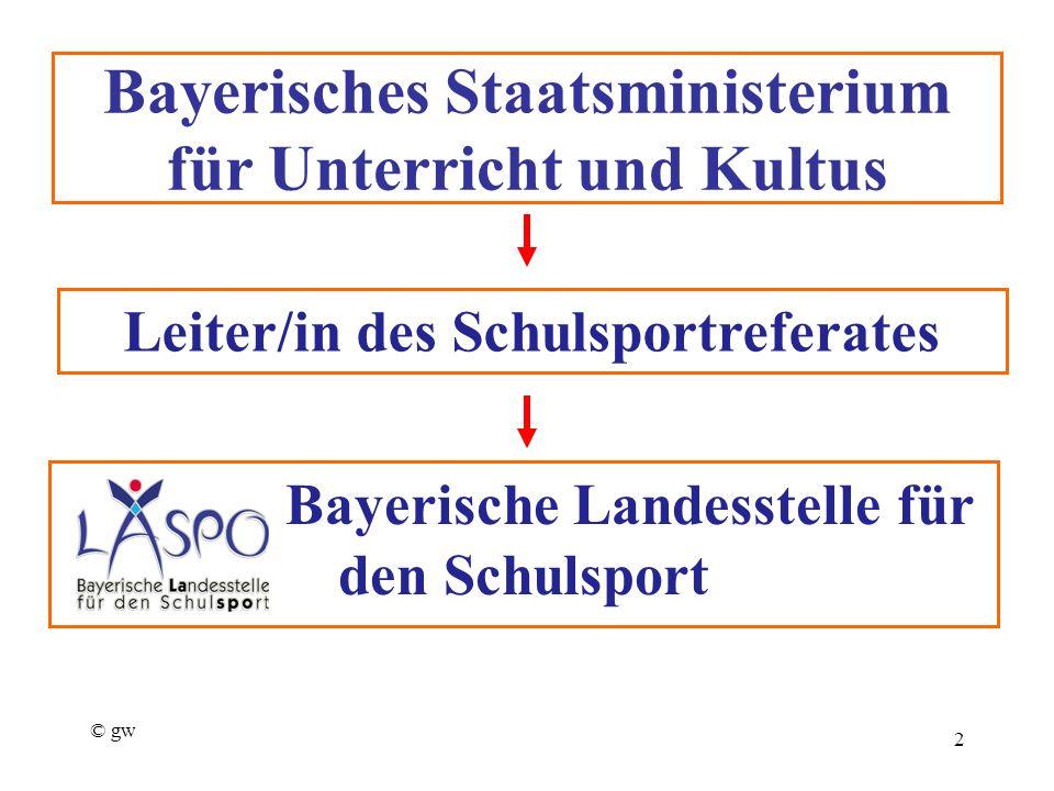 © gw 24.06.20163 Ansprechpartner vor Ort Koordinatoren Sport nach 1 BLSV-Kreisreferenten Schule und Verein Ldkr.