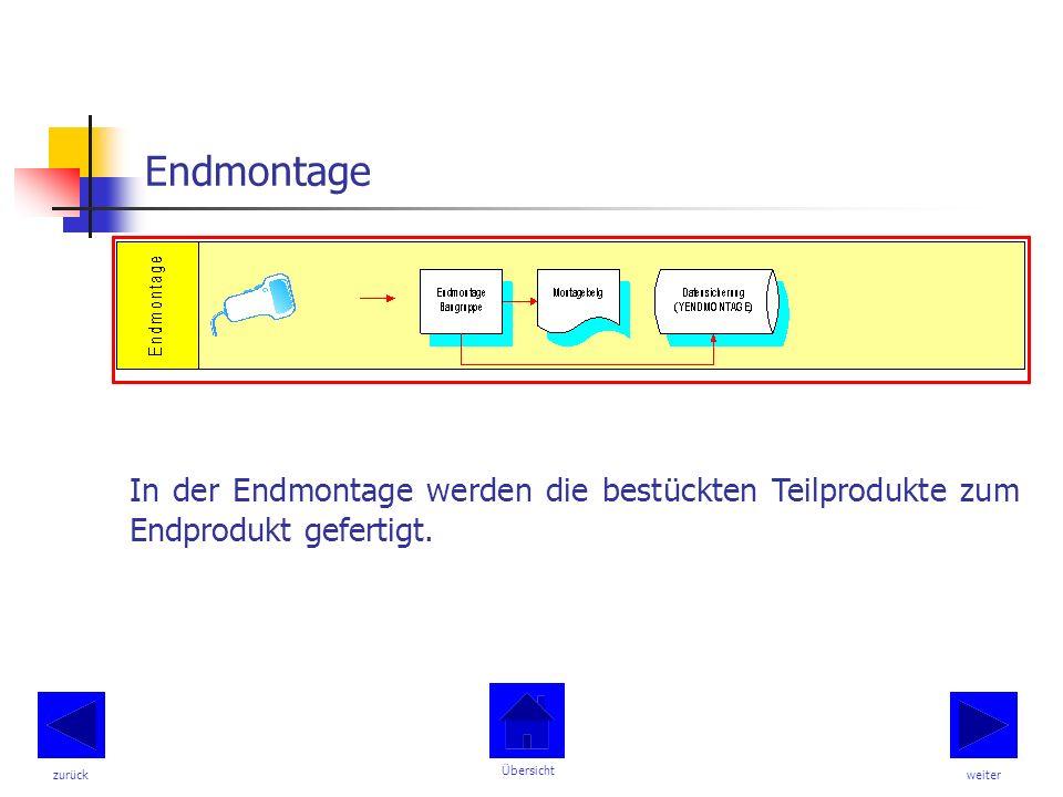 Endmontage In der Endmontage werden die bestückten Teilprodukte zum Endprodukt gefertigt.