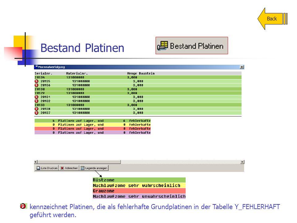 Bestand Platinen Back kennzeichnet Platinen, die als fehlerhafte Grundplatinen in der Tabelle Y_FEHLERHAFT geführt werden.