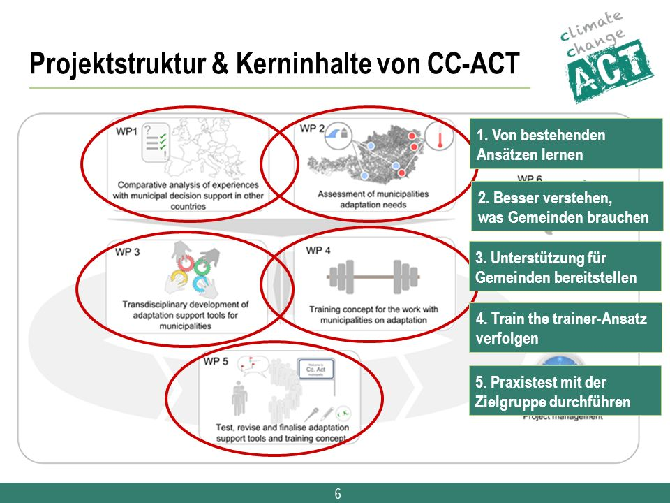 6 Projektstruktur & Kerninhalte von CC-ACT 2. Besser verstehen, was Gemeinden brauchen 3. Unterstützung für Gemeinden bereitstellen 5. Praxistest mit