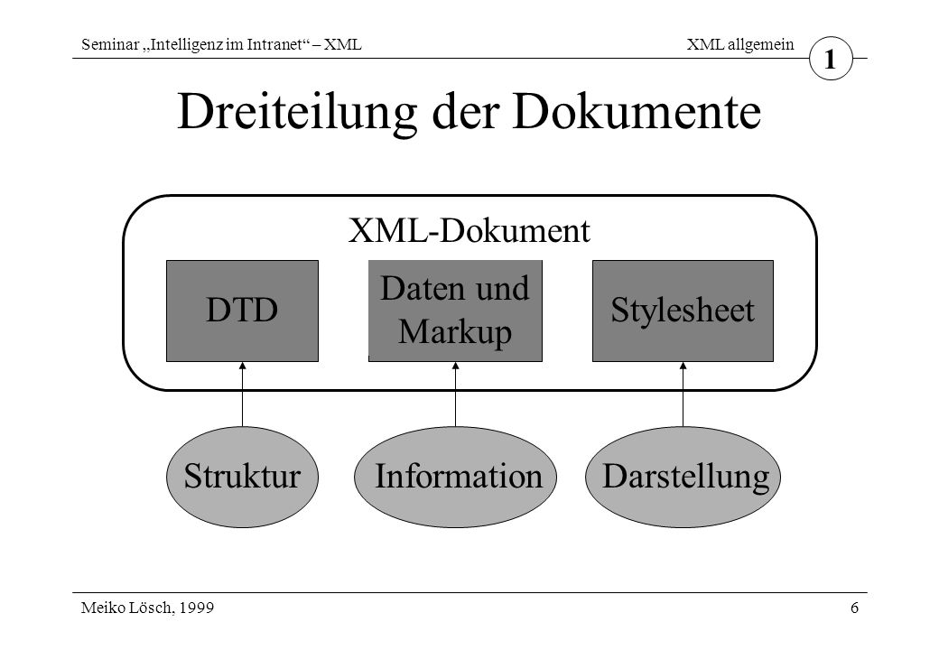 """Seminar """"Intelligenz im Intranet – XML Meiko Lösch, 1999 XML im Vergleich 17 Unterschiede zu SGML XML ist weniger komplex XML bietet weniger Kurzformen an XML hat nicht den allgemeinen Anspruch SGML ist genormt (ISO 8879:1986) XML ist eine Empfehlung des W3C XML ist zur Internetübertragung konzipiert 5"""