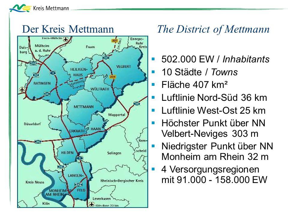Der Kreis Mettmann The District of Mettmann  502.000 EW / Inhabitants  10 Städte / Towns  Fläche 407 km²  Luftlinie Nord-Süd 36 km  Luftlinie West-Ost 25 km  Höchster Punkt über NN Velbert-Neviges 303 m  Niedrigster Punkt über NN Monheim am Rhein 32 m  4 Versorgungsregionen mit 91.000 - 158.000 EW