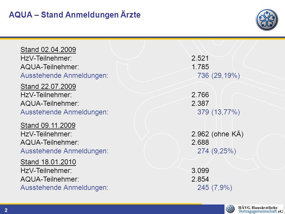 2 AQUA – Stand Anmeldungen Ärzte Stand 02.04.2009 HzV-Teilnehmer: 2.521 AQUA-Teilnehmer: 1.785 Ausstehende Anmeldungen: 736 (29,19%) Stand 22.07.2009 HzV-Teilnehmer: 2.766 AQUA-Teilnehmer: 2.387 Ausstehende Anmeldungen: 379 (13,77%) Stand 09.11.2009 HzV-Teilnehmer: 2.962 (ohne KÄ) AQUA-Teilnehmer: 2.688 Ausstehende Anmeldungen: 274 (9,25%) Stand 18.01.2010 HzV-Teilnehmer: 3.099 AQUA-Teilnehmer: 2.854 Ausstehende Anmeldungen: 245 (7,9%)