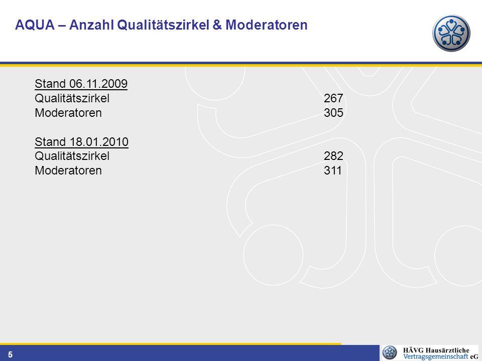 5 AQUA – Anzahl Qualitätszirkel & Moderatoren Stand 06.11.2009 Qualitätszirkel 267 Moderatoren 305 Stand 18.01.2010 Qualitätszirkel 282 Moderatoren 311
