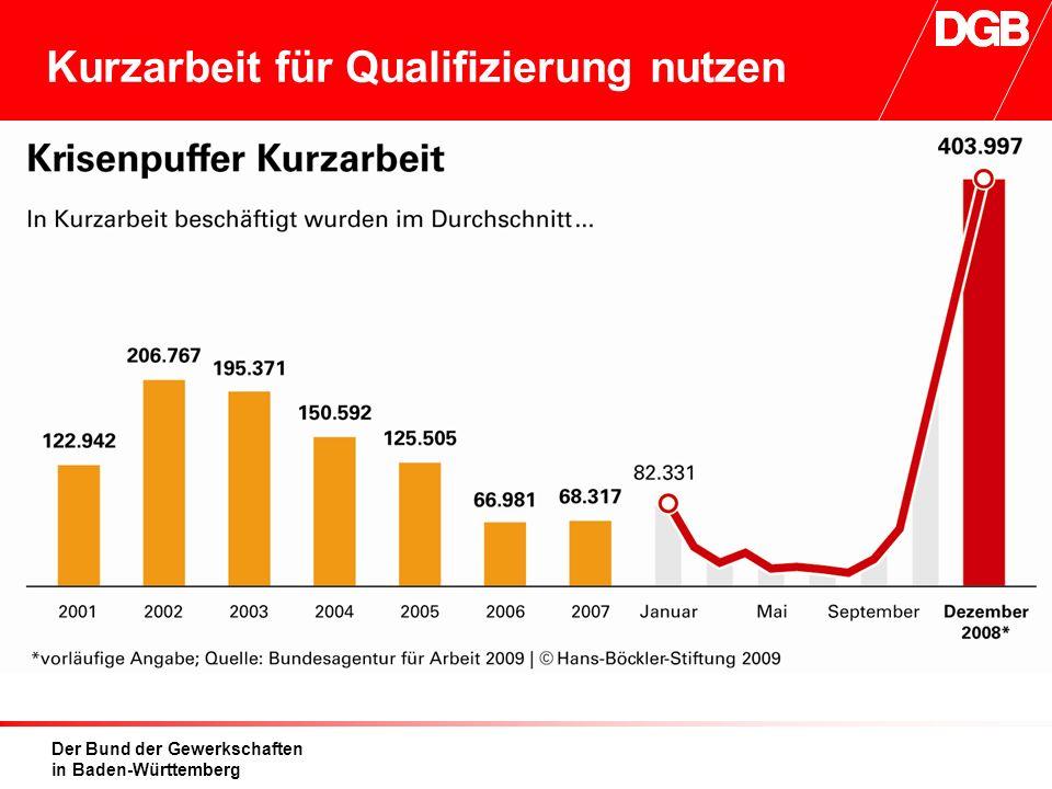 Der Bund der Gewerkschaften in Baden-Württemberg Kurzarbeit für Qualifizierung nutzen