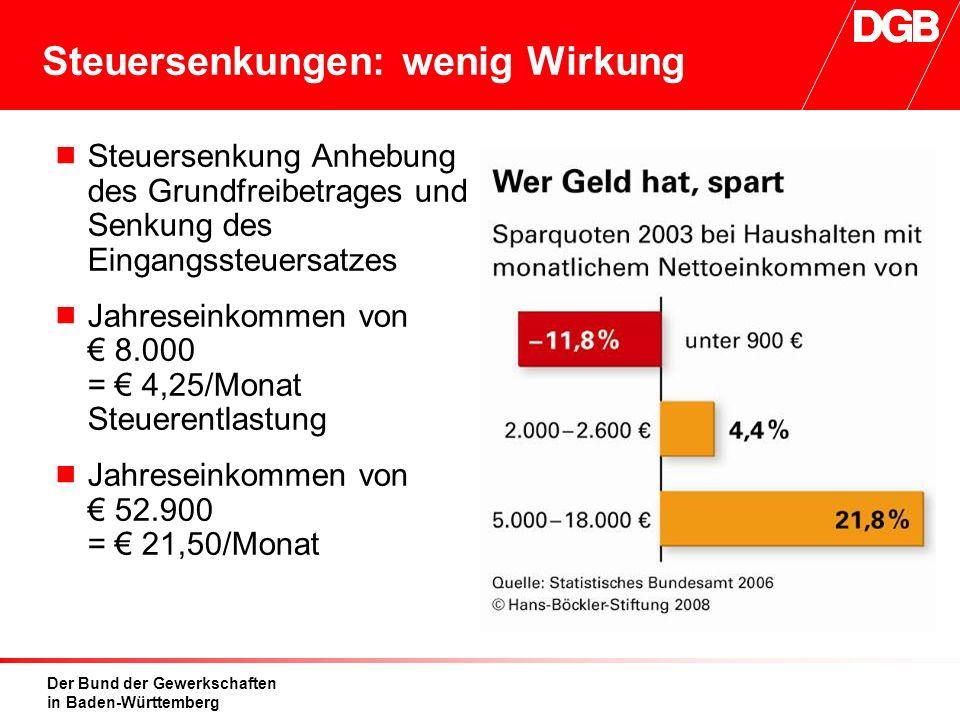 Der Bund der Gewerkschaften in Baden-Württemberg Steuersenkungen: wenig Wirkung  Steuersenkung Anhebung des Grundfreibetrages und Senkung des Eingangssteuersatzes  Jahreseinkommen von € 8.000 = € 4,25/Monat Steuerentlastung  Jahreseinkommen von € 52.900 = € 21,50/Monat