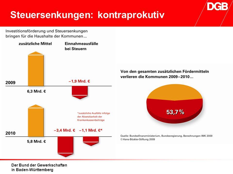 Der Bund der Gewerkschaften in Baden-Württemberg Steuersenkungen: kontraprokutiv