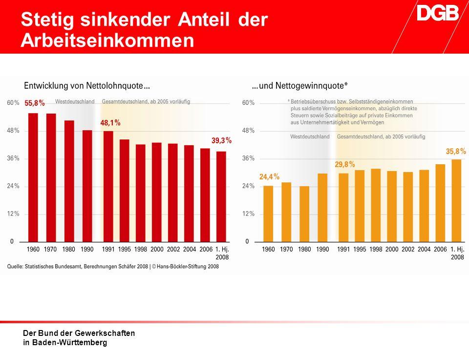 Der Bund der Gewerkschaften in Baden-Württemberg Stetig sinkender Anteil der Arbeitseinkommen