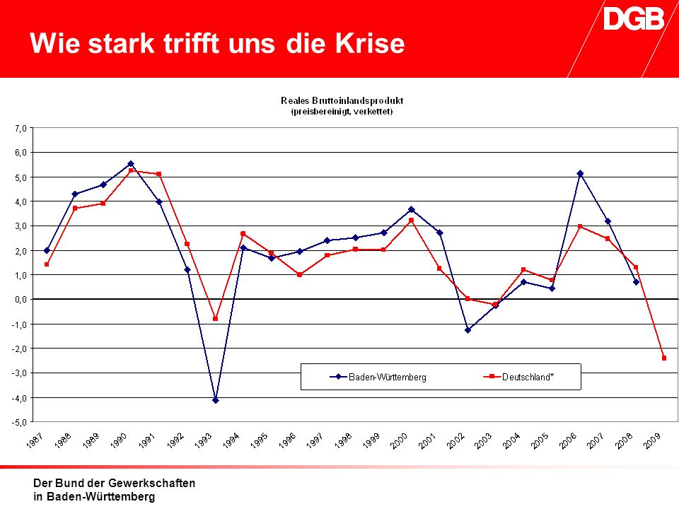Der Bund der Gewerkschaften in Baden-Württemberg Wie stark trifft uns die Krise