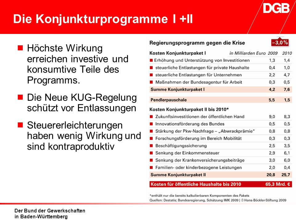 Der Bund der Gewerkschaften in Baden-Württemberg Die Konjunkturprogramme I +II  Höchste Wirkung erreichen investive und konsumtive Teile des Programm
