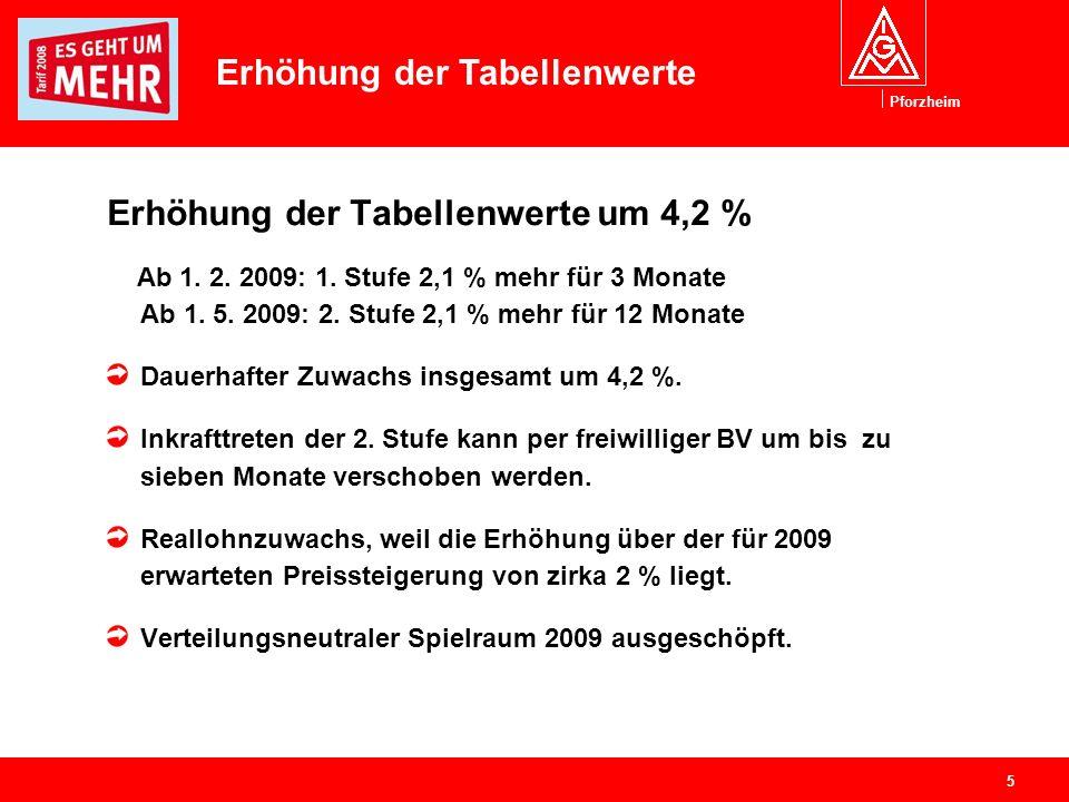 Pforzheim 5 Erhöhung der Tabellenwerte um 4,2 % Ab 1. 2. 2009: 1. Stufe 2,1 % mehr für 3 Monate Ab 1. 5. 2009: 2. Stufe 2,1 % mehr für 12 Monate Dauer