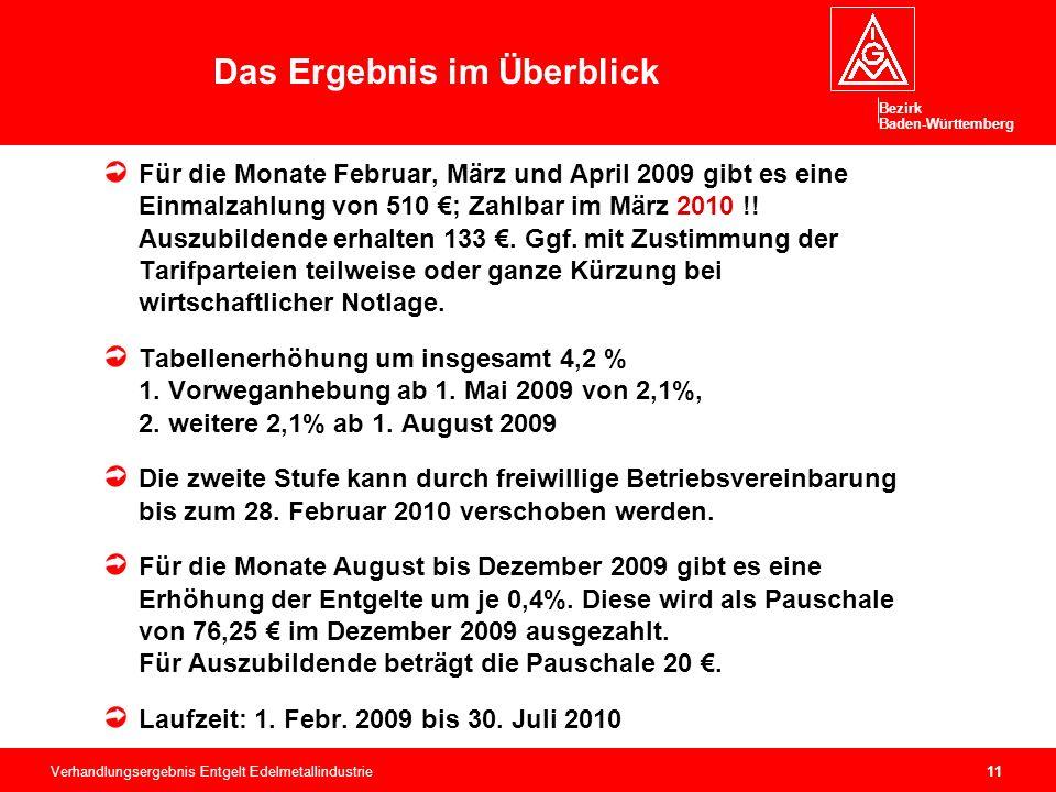 Bezirk Baden-Württemberg Verhandlungsergebnis Entgelt Edelmetallindustrie11 Für die Monate Februar, März und April 2009 gibt es eine Einmalzahlung von 510 €; Zahlbar im März 2010 !.