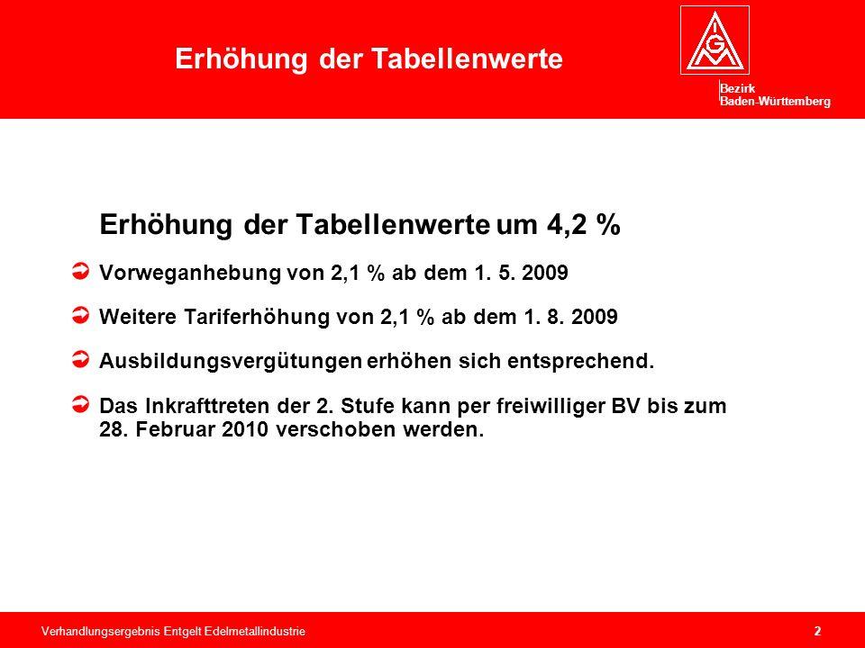 Bezirk Baden-Württemberg Verhandlungsergebnis Entgelt Edelmetallindustrie3 510 € für Februar, März und April 2009 Die Auszahlung erfolgt mit der März-Abrechnung 2010.