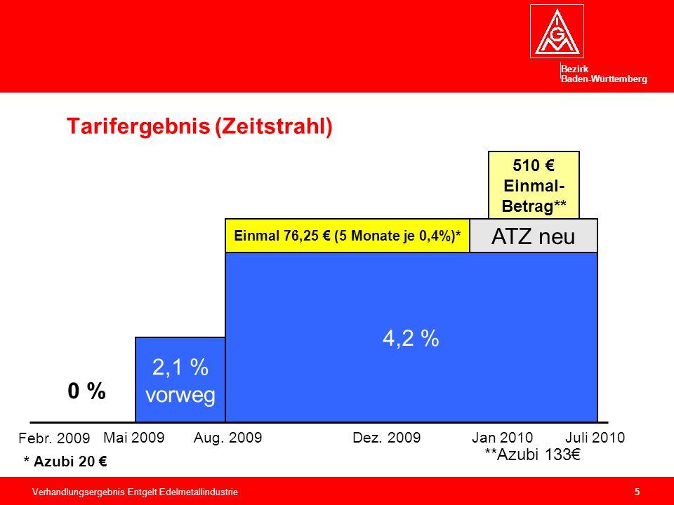 Bezirk Baden-Württemberg Verhandlungsergebnis Entgelt Edelmetallindustrie5 510 € Einmal- Betrag** Tarifergebnis (Zeitstrahl) 2,1 % vorweg 4,2 % Einmal 76,25 € (5 Monate je 0,4%)* Febr.