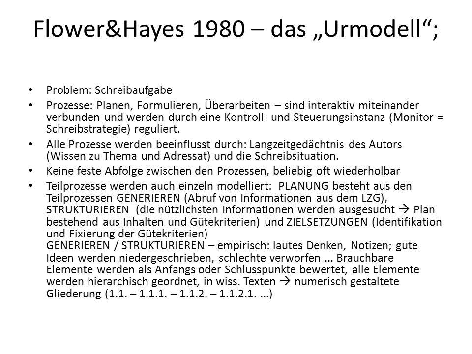 """Flower&Hayes 1980 – das """"Urmodell ; Problem: Schreibaufgabe Prozesse: Planen, Formulieren, Überarbeiten – sind interaktiv miteinander verbunden und werden durch eine Kontroll- und Steuerungsinstanz (Monitor = Schreibstrategie) reguliert."""