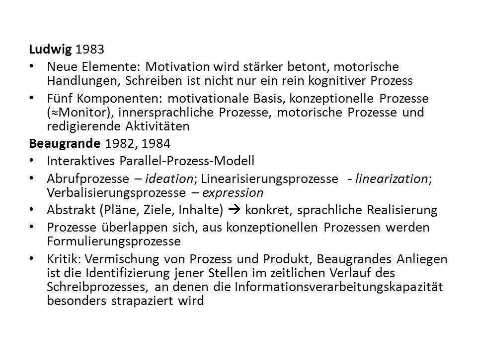 Ludwig 1983 Neue Elemente: Motivation wird stärker betont, motorische Handlungen, Schreiben ist nicht nur ein rein kognitiver Prozess Fünf Komponenten: motivationale Basis, konzeptionelle Prozesse (≈Monitor), innersprachliche Prozesse, motorische Prozesse und redigierende Aktivitäten Beaugrande 1982, 1984 Interaktives Parallel-Prozess-Modell Abrufprozesse – ideation; Linearisierungsprozesse - linearization; Verbalisierungsprozesse – expression Abstrakt (Pläne, Ziele, Inhalte)  konkret, sprachliche Realisierung Prozesse überlappen sich, aus konzeptionellen Prozessen werden Formulierungsprozesse Kritik: Vermischung von Prozess und Produkt, Beaugrandes Anliegen ist die Identifizierung jener Stellen im zeitlichen Verlauf des Schreibprozesses, an denen die Informationsverarbeitungskapazität besonders strapaziert wird