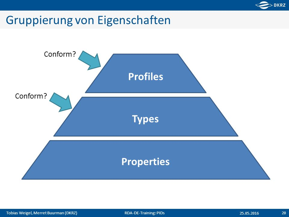 Tobias Weigel, Merret Buurman (DKRZ) Gruppierung von Eigenschaften 25.05.2016 Properties Types Profiles Conform.