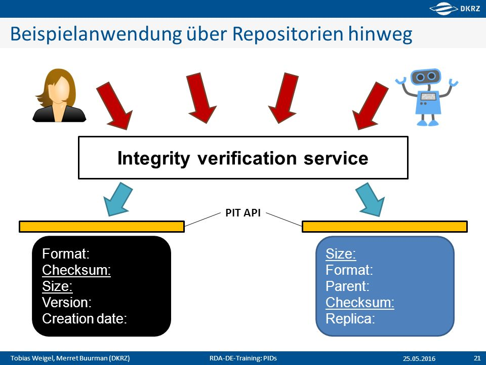Tobias Weigel, Merret Buurman (DKRZ) Beispielanwendung über Repositorien hinweg 25.05.2016 Format: Checksum: Size: Version: Creation date: Size: Format: Parent: Checksum: Replica: Integrity verification service PIT API RDA-DE-Training: PIDs21