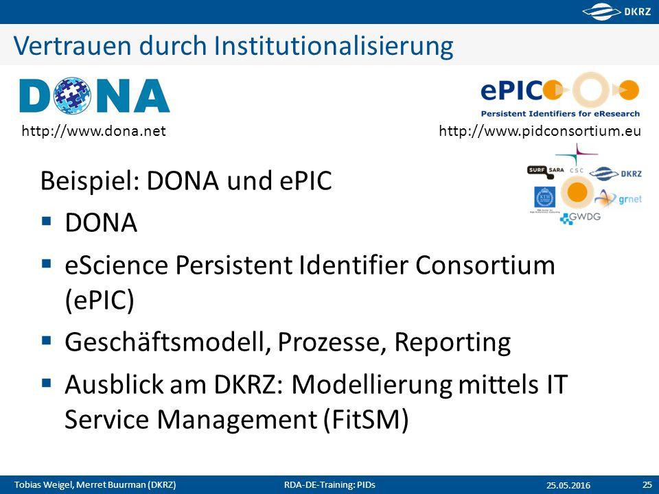 Tobias Weigel, Merret Buurman (DKRZ) Vertrauen durch Institutionalisierung Beispiel: DONA und ePIC  DONA  eScience Persistent Identifier Consortium (ePIC)  Geschäftsmodell, Prozesse, Reporting  Ausblick am DKRZ: Modellierung mittels IT Service Management (FitSM) 25.05.2016 http://www.dona.nethttp://www.pidconsortium.eu RDA-DE-Training: PIDs25