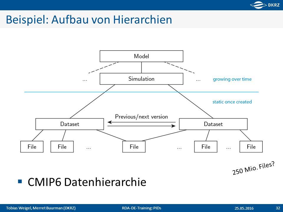 Tobias Weigel, Merret Buurman (DKRZ) Beispiel: Aufbau von Hierarchien  CMIP6 Datenhierarchie 25.05.2016 250 Mio. Files? RDA-DE-Training: PIDs32