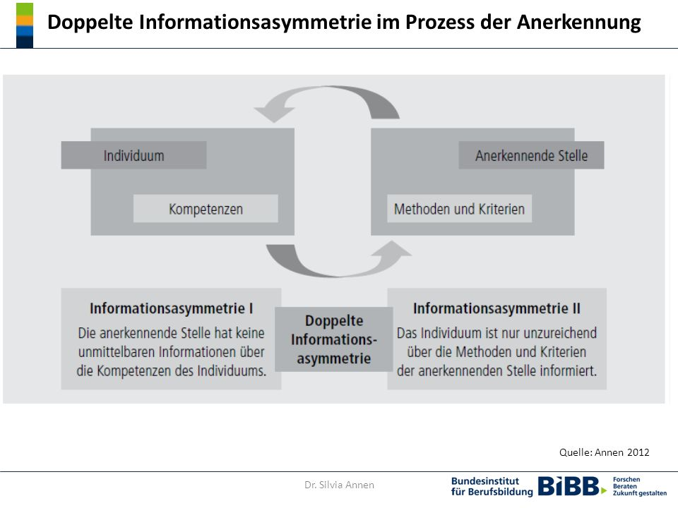 Doppelte Informationsasymmetrie im Prozess der Anerkennung Quelle: Annen 2012 Dr. Silvia Annen