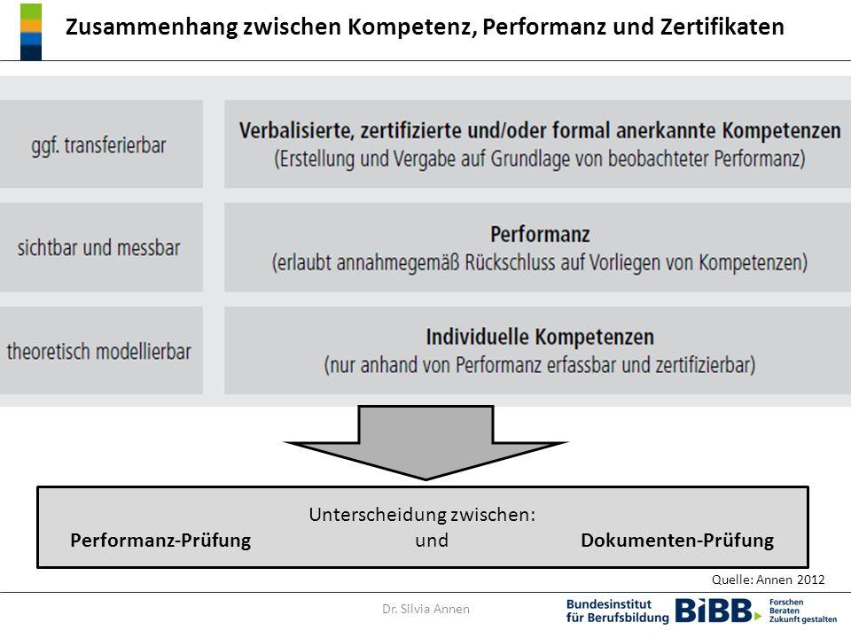 Zusammenhang zwischen Kompetenz, Performanz und Zertifikaten Quelle: Annen 2012 Dr.