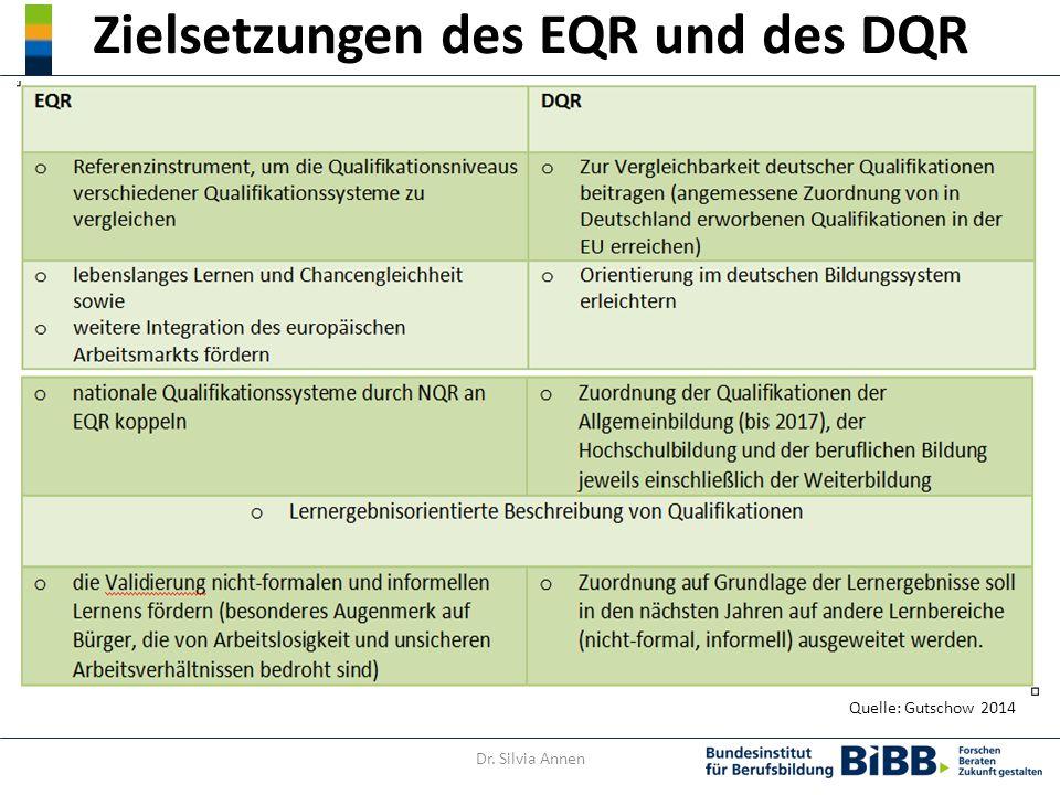 Zielsetzungen des EQR und des DQR Quelle: Gutschow 2014 Dr. Silvia Annen