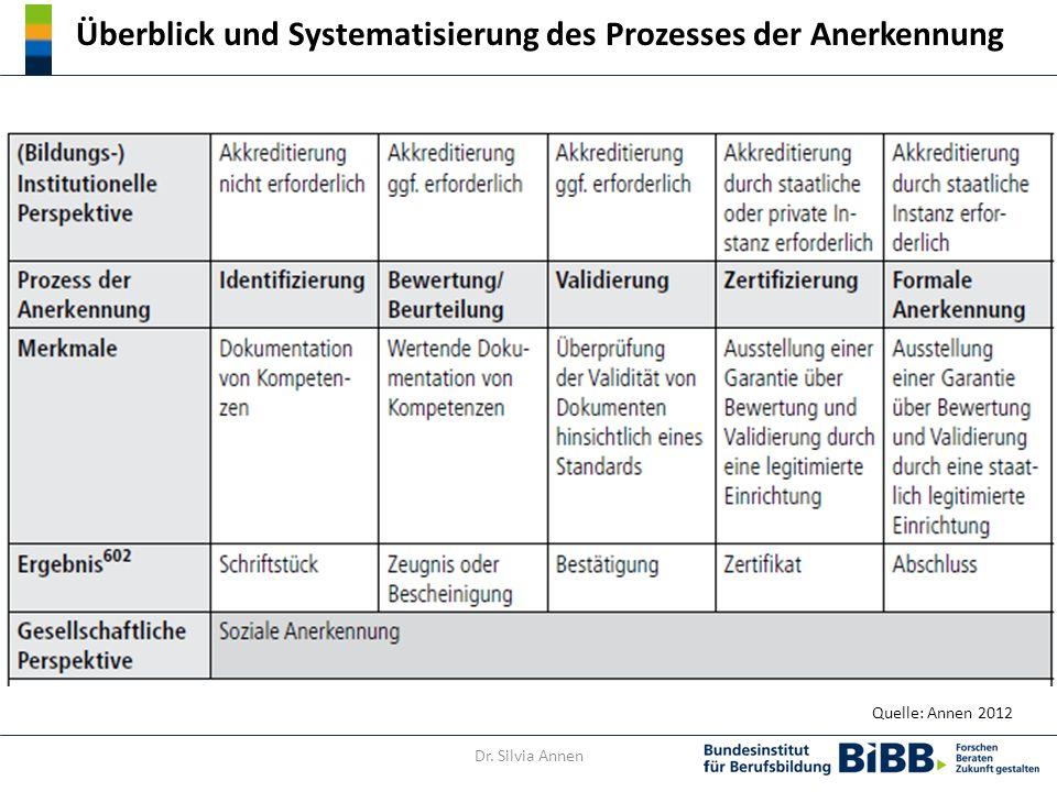 Überblick und Systematisierung des Prozesses der Anerkennung Quelle: Annen 2012 Dr. Silvia Annen
