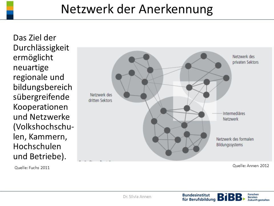 Netzwerk der Anerkennung Das Ziel der Durchlässigkeit ermöglicht neuartige regionale und bildungsbereich sübergreifende Kooperationen und Netzwerke (Volkshochschu- len, Kammern, Hochschulen und Betriebe).