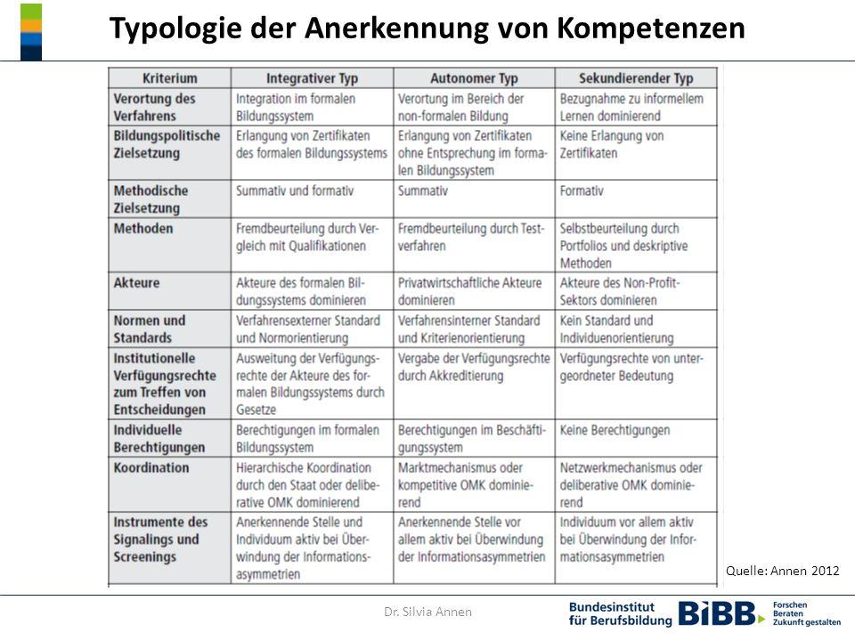 Typologie der Anerkennung von Kompetenzen Quelle: Annen 2012 Dr. Silvia Annen