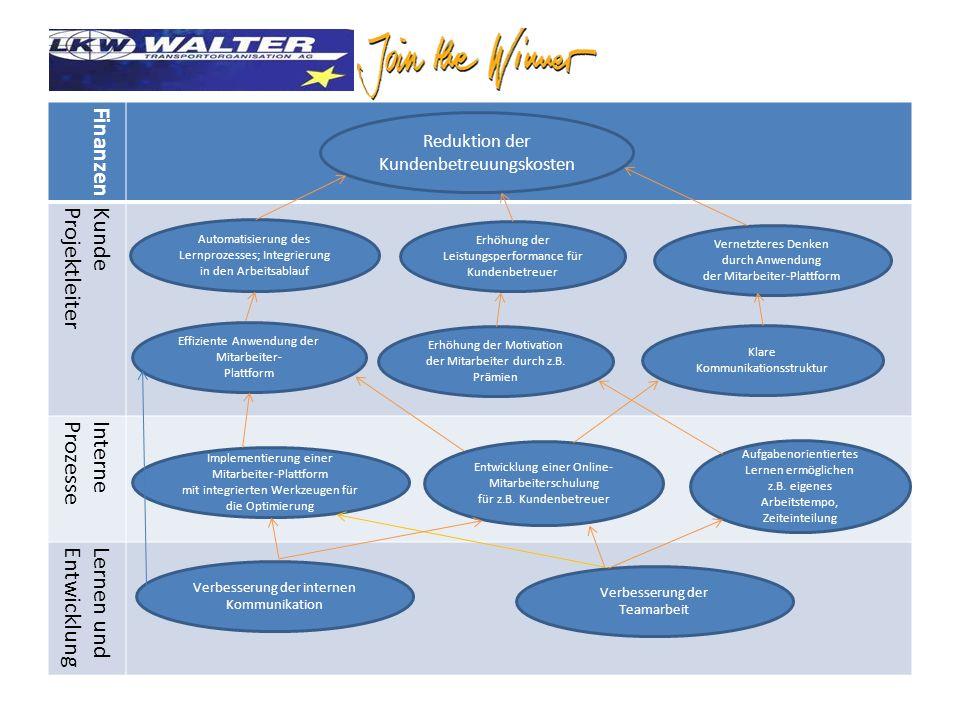 - Finanzen KundeProjektleiter InterneProzesse Lernen undEntwicklung Reduktion der Kundenbetreuungskosten Automatisierung des Lernprozesses; Integrierung in den Arbeitsablauf Erhöhung der Leistungsperformance für Kundenbetreuer Effiziente Anwendung der Mitarbeiter- Plattform Erhöhung der Motivation der Mitarbeiter durch z.B.