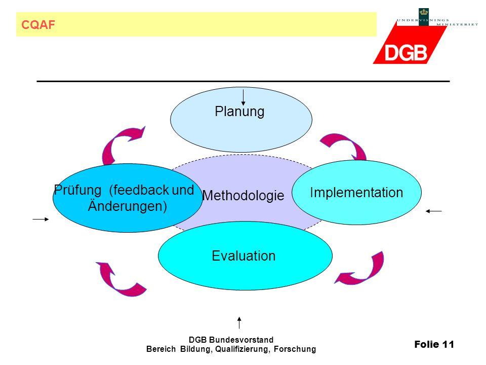 Folie 11 DGB Bundesvorstand Bereich Bildung, Qualifizierung, Forschung CQAF Methodologie Prüfung (feedback und Änderungen) Evaluation Planung Implementation