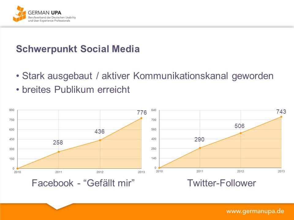 Schwerpunkt Social Media Stark ausgebaut / aktiver Kommunikationskanal geworden breites Publikum erreicht 258 436 776 290 506 743 Facebook - Gefällt mir Twitter-Follower