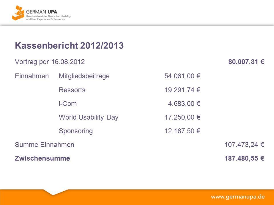 Kassenbericht 2012/2013 Vortrag per 16.08.201280.007,31 € EinnahmenMitgliedsbeiträge54.061,00 € Ressorts19.291,74 € i-Com4.683,00 € World Usability Day17.250,00 € Sponsoring12.187,50 € Summe Einnahmen107.473,24 € Zwischensumme187.480,55 €