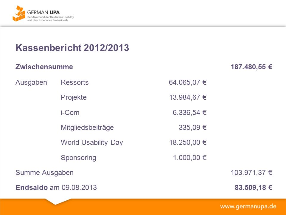Kassenbericht 2012/2013 Zwischensumme187.480,55 € AusgabenRessorts64.065,07 € Projekte13.984,67 € i-Com6.336,54 € Mitgliedsbeiträge335,09 € World Usability Day18.250,00 € Sponsoring1.000,00 € Summe Ausgaben103.971,37 € Endsaldo am 09.08.201383.509,18 €