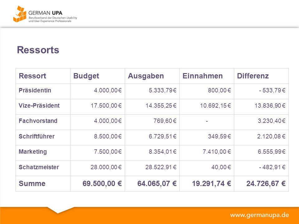 Ressorts RessortBudgetAusgabenEinnahmenDifferenz Präsidentin4.000,00 €5.333,79 €800,00 €- 533,79 € Vize-Präsident17.500,00 €14.355,25 €10.692,15 €13.836,90 € Fachvorstand4.000,00 €769,60 €-3.230,40 € Schriftführer8.500,00 €6.729,51 €349,59 € 2.120,08 € Marketing7.500,00 €8.354,01 € 7.410,00 €6.555,99 € Schatzmeister28.000,00 €28.522,91 €40,00 €- 482,91 € Summe69.500,00 €64.065,07 €19.291,74 €24.726,67 €