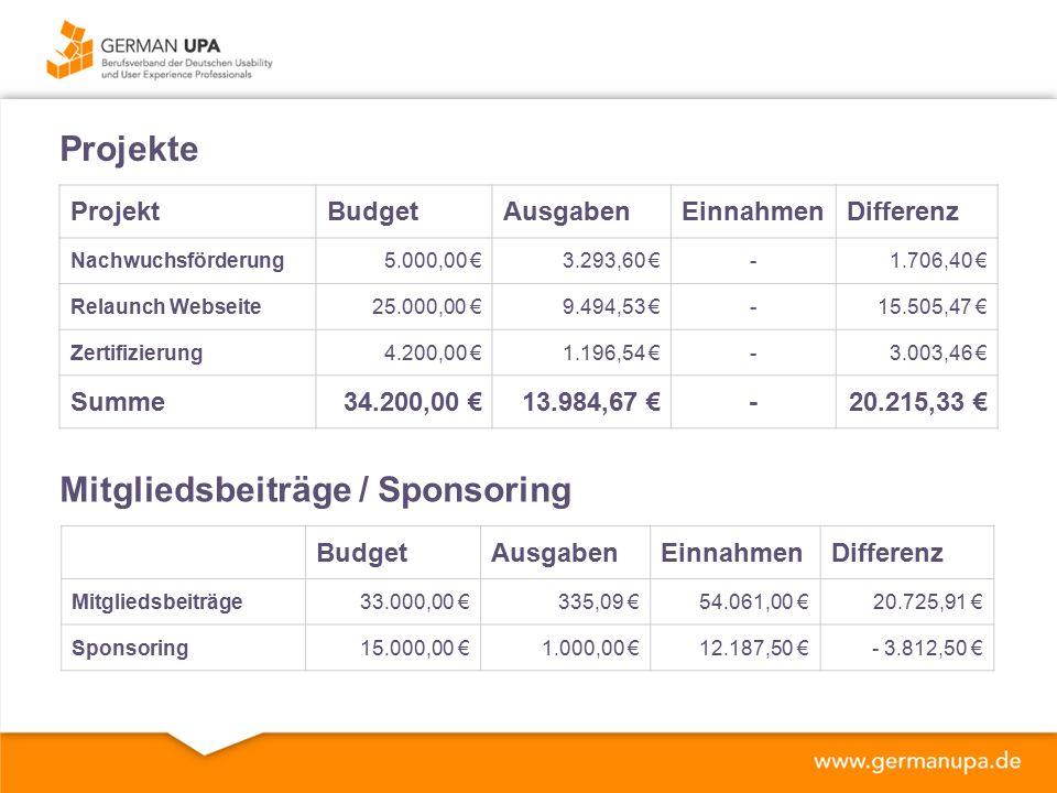 Projekte ProjektBudgetAusgabenEinnahmenDifferenz Nachwuchsförderung5.000,00 €3.293,60 €-1.706,40 € Relaunch Webseite25.000,00 €9.494,53 €-15.505,47 € Zertifizierung4.200,00 €1.196,54 €-3.003,46 € Summe34.200,00 €13.984,67 €-20.215,33 € Mitgliedsbeiträge / Sponsoring BudgetAusgabenEinnahmenDifferenz Mitgliedsbeiträge33.000,00 €335,09 €54.061,00 €20.725,91 € Sponsoring15.000,00 €1.000,00 €12.187,50 €- 3.812,50 €