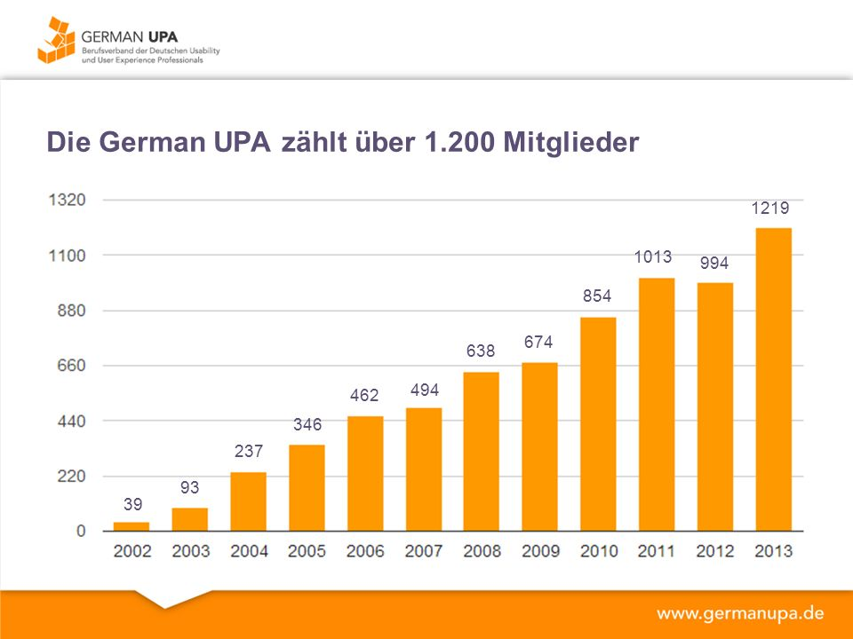 MITGLIEDERBEFRAGUNG Ich wünsche mir von der G|UPA das sie mehr macht* 25% - Keine Angaben/ Wunschlos glücklich 13% - Fort- und Weiterbildung 9% - Berufseinsteiger 8% - Öffentlichkeitsarbeit 7% - Akzeptanz von UX & Usability in Unternehmen 5% - Netzwerken 5% - Zertfizierung 5% - Regionale Aktivitäten 4% - Nachwuchsförderung 4% - Mehr Brancheninfo *192 Mitglieder haben teilgenommen