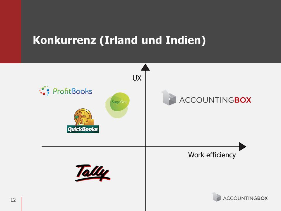12 Konkurrenz (Irland und Indien) Work efficiency UX