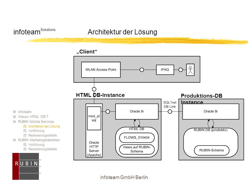 infoteam GmbH Berlin infoteam Solutions Architektur der Lösung  infoteam  Warum HTML DB ?  RUBIN Mobile Services  Architektur der Lösung  Vorführ