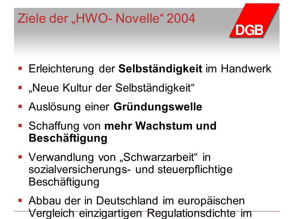 """Ziele der """"HWO- Novelle 2004  Erleichterung der Selbständigkeit im Handwerk  """"Neue Kultur der Selbständigkeit  Auslösung einer Gründungswelle  Schaffung von mehr Wachstum und Beschäftigung  Verwandlung von """"Schwarzarbeit in sozialversicherungs- und steuerpflichtige Beschäftigung  Abbau der in Deutschland im europäischen Vergleich einzigartigen Regulationsdichte im Handwerk (Deregulierung)"""
