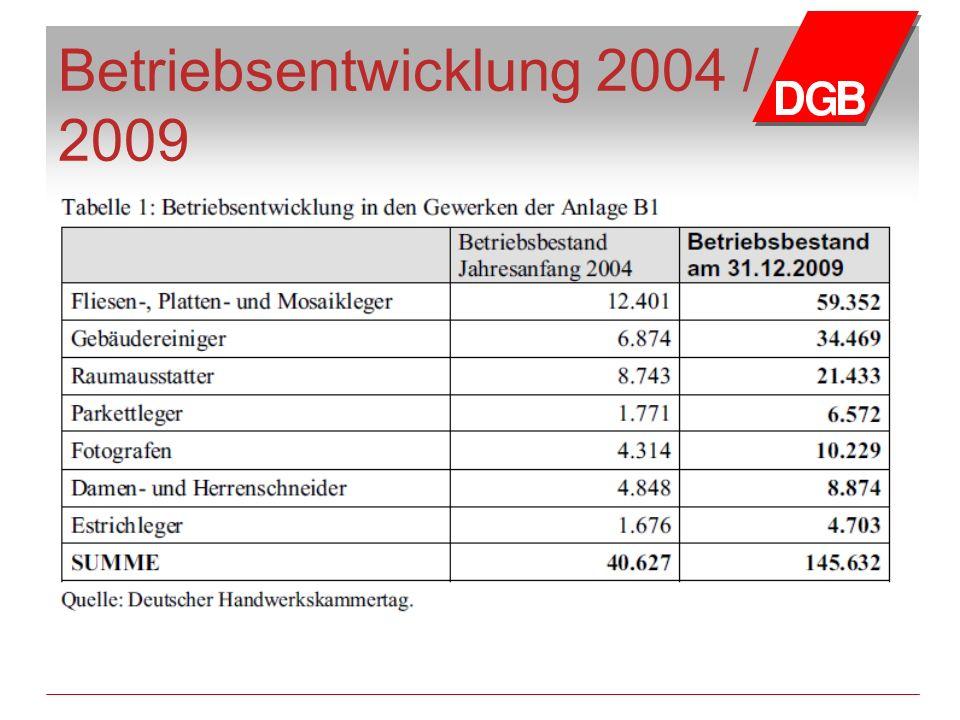 Betriebsentwicklung 2004 / 2009