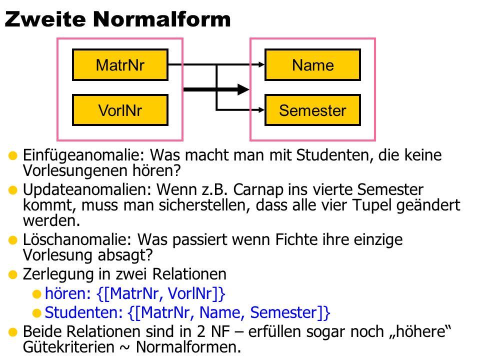Zweite Normalform  Eine Relation R mit zugehörigen FDs F R ist in zweiter Normalform, falls jedes Nichtschlüssel-Attribut A  R voll funktional abhängig ist von jedem Kandidatenschlüssel der Relation.