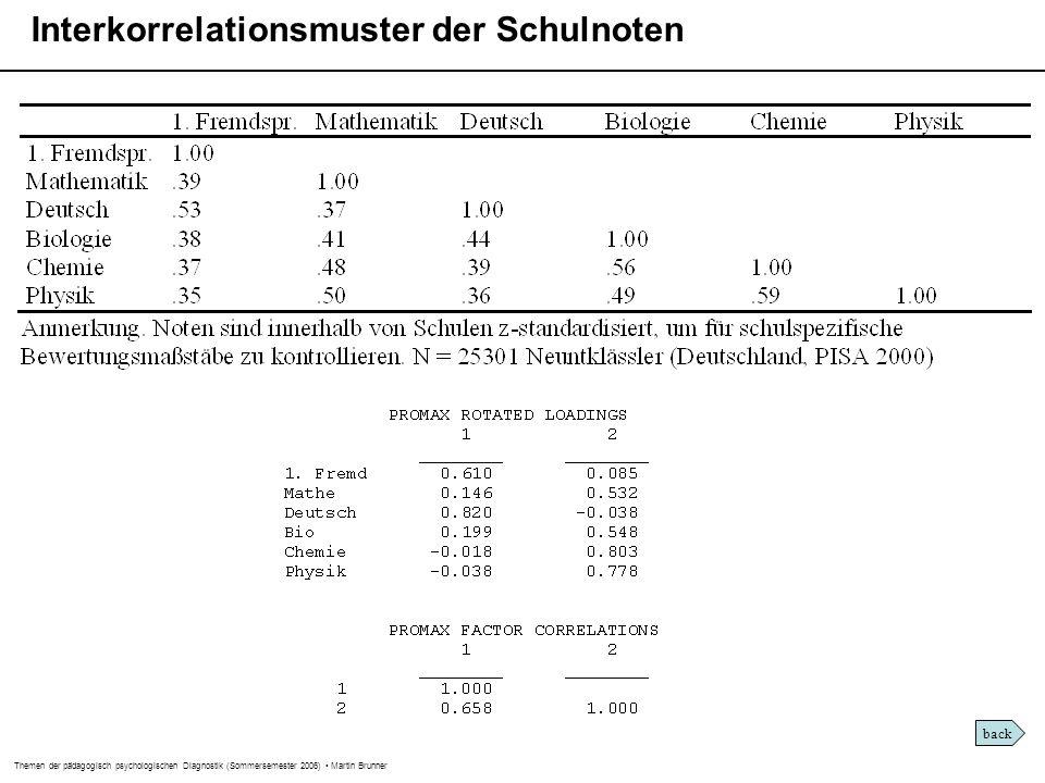 Themen der pädagogisch psychologischen Diagnostik (Sommersemester 2006) Martin Brunner Interkorrelationsmuster der Schulnoten back