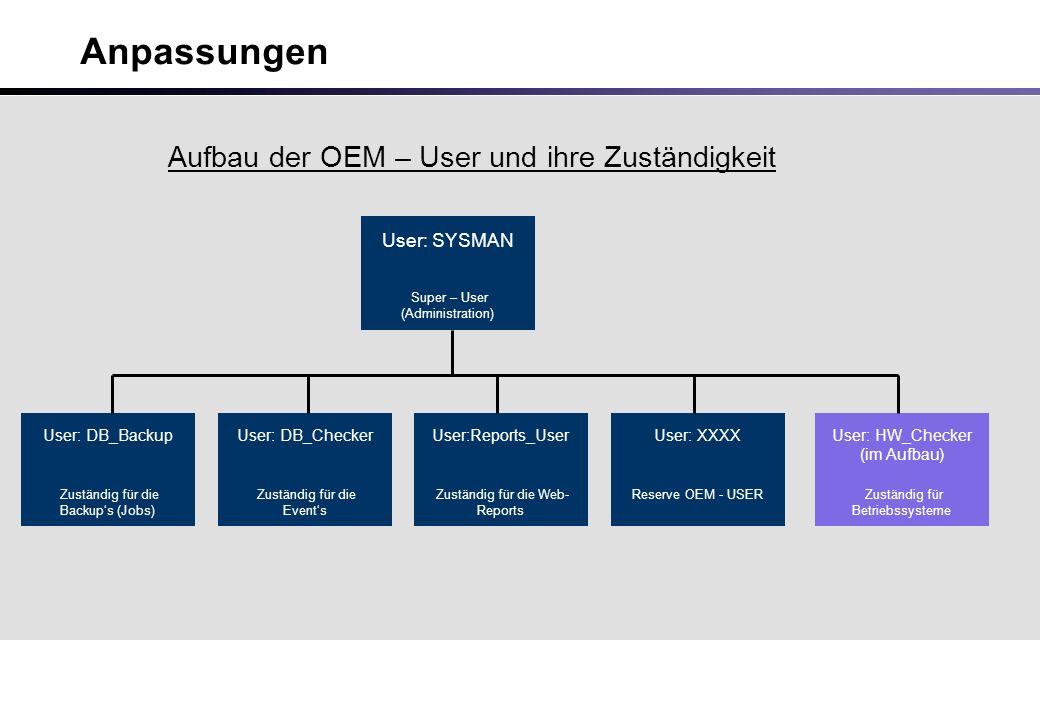 Anpassungen User: SYSMAN Super – User (Administration) Aufbau der OEM – User und ihre Zuständigkeit User: DB_Backup Zuständig für die Backup's (Jobs) User: DB_Checker Zuständig für die Event's User:Reports_User Zuständig für die Web- Reports User: XXXX Reserve OEM - USER User: HW_Checker (im Aufbau) Zuständig für Betriebssysteme