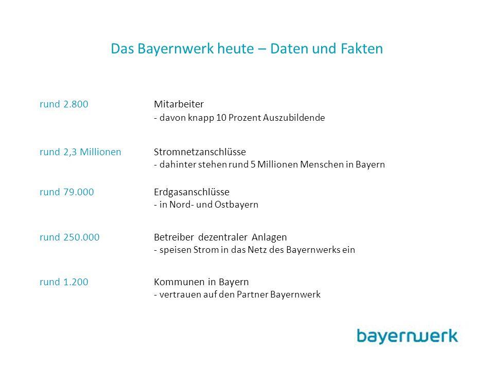 rund 2.800Mitarbeiter - davon knapp 10 Prozent Auszubildende rund 2,3 MillionenStromnetzanschlüsse - dahinter stehen rund 5 Millionen Menschen in Bayern rund 79.000 Erdgasanschlüsse - in Nord- und Ostbayern rund 250.000Betreiber dezentraler Anlagen - speisen Strom in das Netz des Bayernwerks ein rund 1.200Kommunen in Bayern - vertrauen auf den Partner Bayernwerk Das Bayernwerk heute – Daten und Fakten