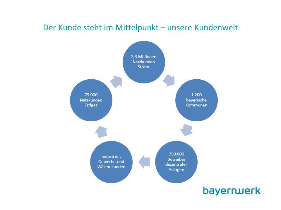 Der Kunde steht im Mittelpunkt – unsere Kundenwelt 2,3 Millionen Netzkunden Strom 1.200 bayerische Kommunen 250.000 Betreiber dezentraler Anlagen Industrie-, Gewerbe-und Wärmekunden 79.000 Netzkunden Erdgas