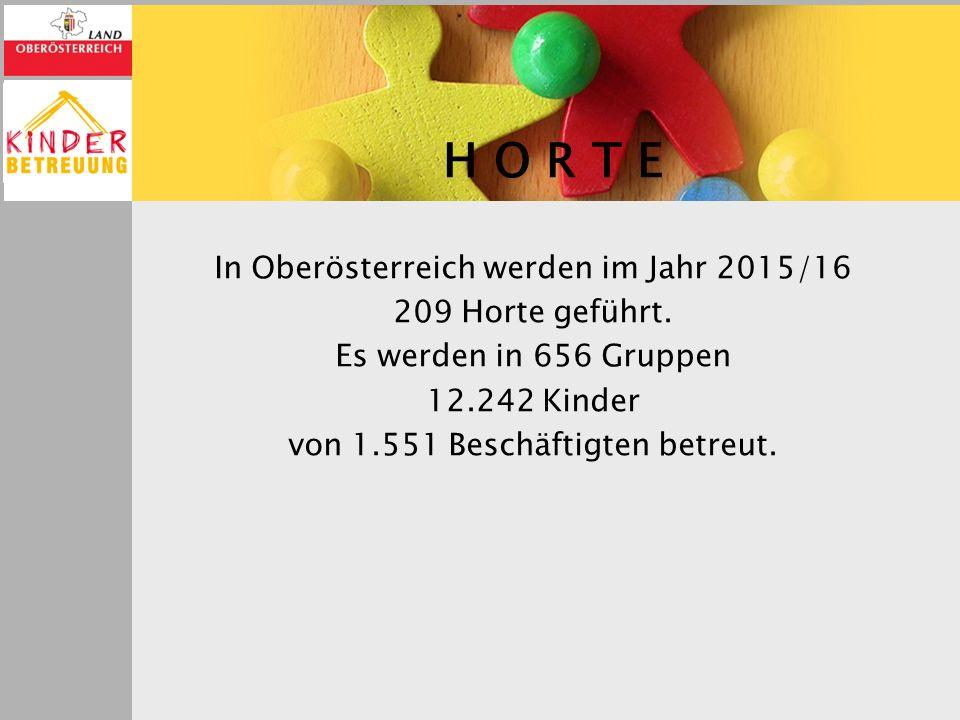 H O R T E In Oberösterreich werden im Jahr 2015/16 209 Horte geführt. Es werden in 656 Gruppen 12.242 Kinder von 1.551 Beschäftigten betreut.