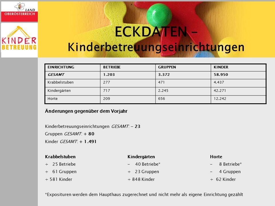 K R A B B E L S T U B E N In Oberösterreich werden im Jahr 2015/16 277 Krabbelstuben geführt.